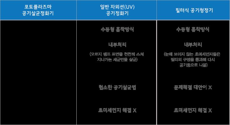 프로에코-일반살균기 비교 표.png