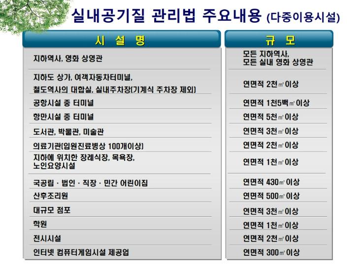 실내공기질 발표자료(환경부).pdf_page_22.jpg