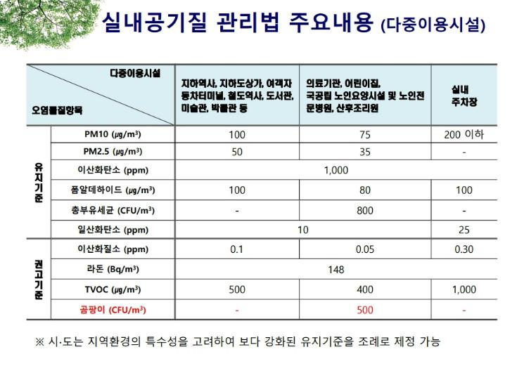 실내공기질 발표자료(환경부).pdf_page_23.jpg